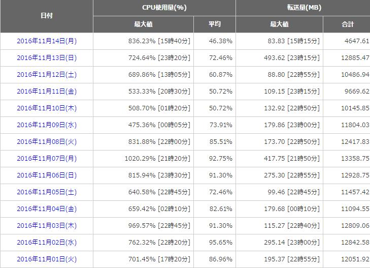 %e8%bb%a2%e9%80%81%e9%87%8f